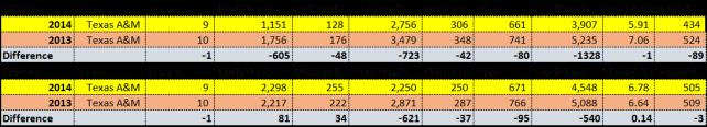 TAMU Stats.jpg